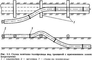 Монтаж трубопровода из отдельных труб мерной длины или секций на лежаках над траншеей