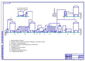 Схема оборудования для молочного производства