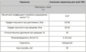 Основные технические характеристики ПВХ труб
