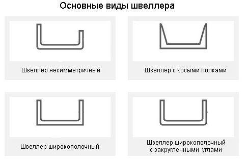 Основные виды швеллера