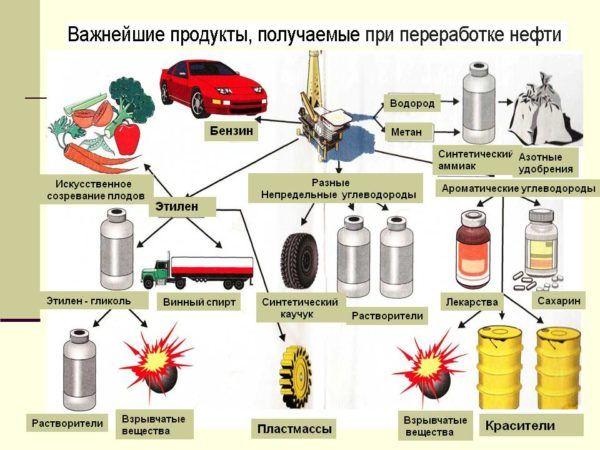 Применение и переработка нефти