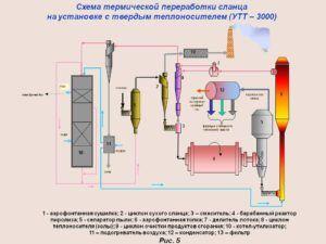 Применение и переработка сланцевого горючего