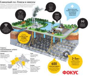 Процесс добычи газа