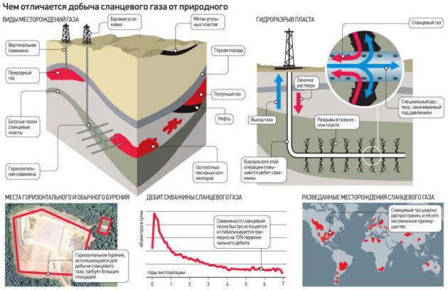 Китай пробурил самую глубокую скважину в стране для добычи сланцевого газа