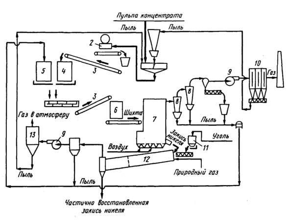 Процесс обжига файнштейна