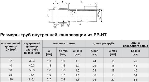 Размеры канализационных труб ПВХ