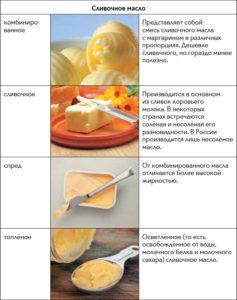 Разновидности сливочного масла