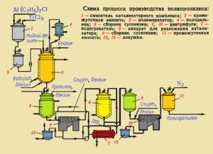 Схема производства полипропилена для производства мешков