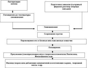 Схема производства творога
