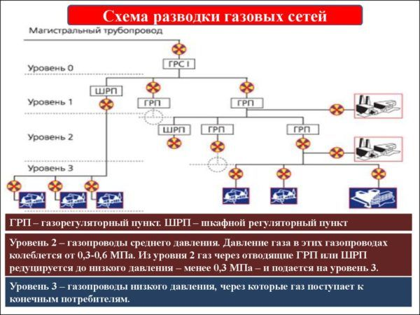 Схема разводки газовых сетей