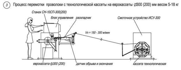 Схема рядовой намотки проволоки