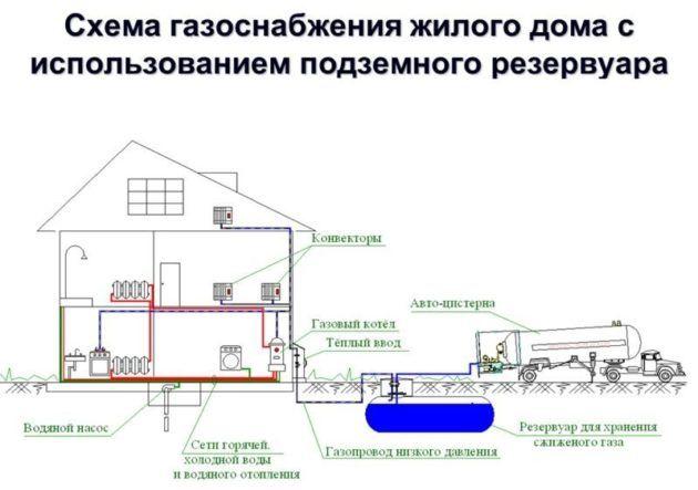 Схема системы газоснабжения