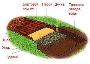 Схема укладки дорожки