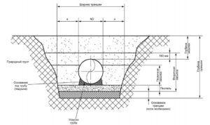 Схема укладки подземного газопровода