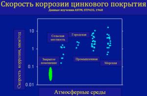 Скорость коррозии цинкового покрытия