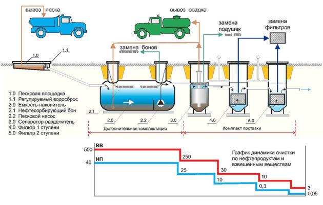 Сооружения механической очистки сточных вод