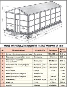 Строительство деревянной теплицы под поликарбонат