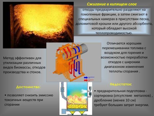 Сжигание в кипящем слое