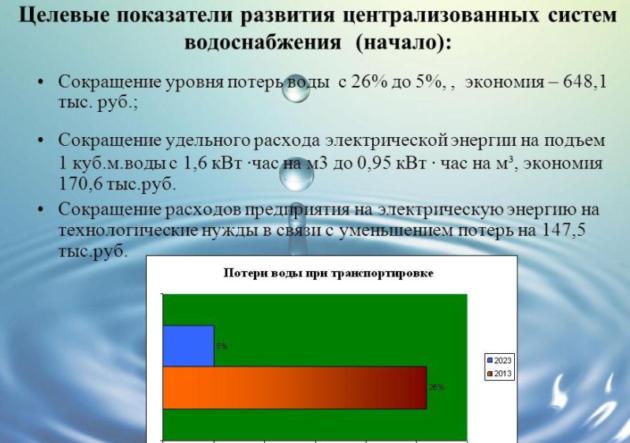 Целевые показатели развития централизованных систем водоснабжения