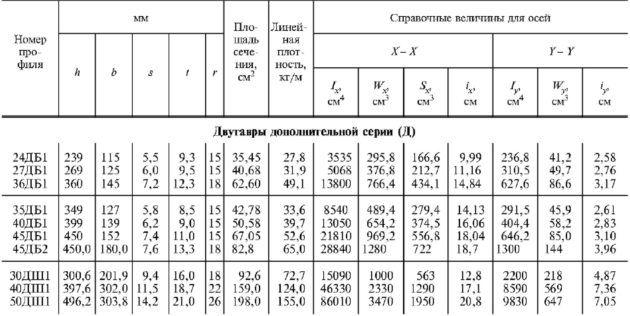 Таблица ГОСТа 26020-83