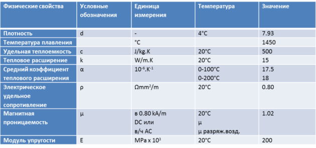 Таблица физических свойств нержавеющей стали