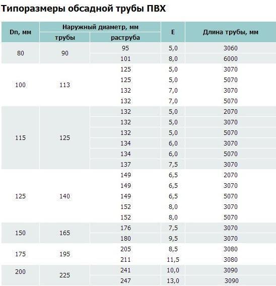 Таблица типовых размеров обсадной трубы ПВХ
