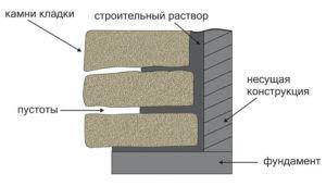 Технология толстой облицовки песчаником.