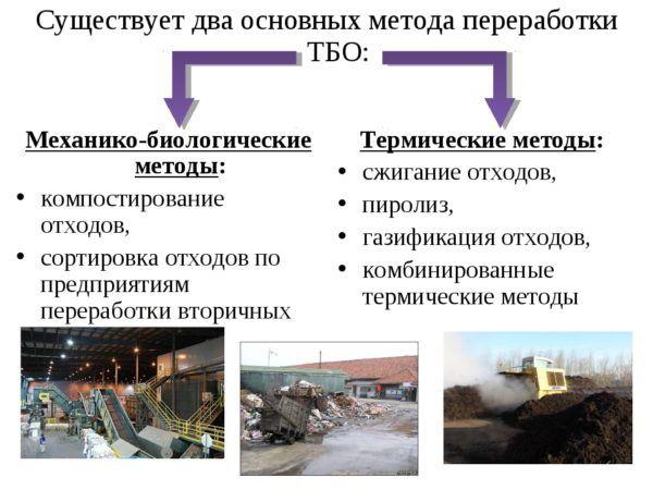 Термический способ утилизации отходов