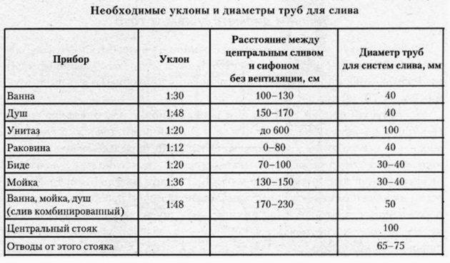 Указания по подбору диаметров канализационных труб
