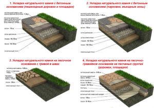 Укладка песчаника на бетонное основание