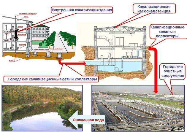 Устройство канализационной системы в городе