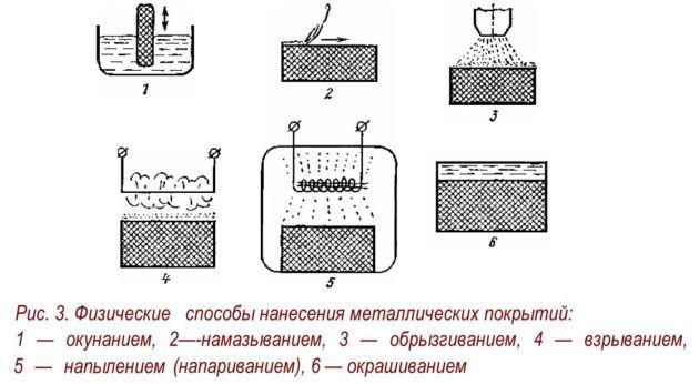 Вакуумная металлизация