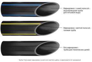 Виды полиэтиленовых труб