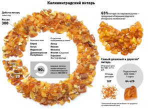 Янтарь на территории России