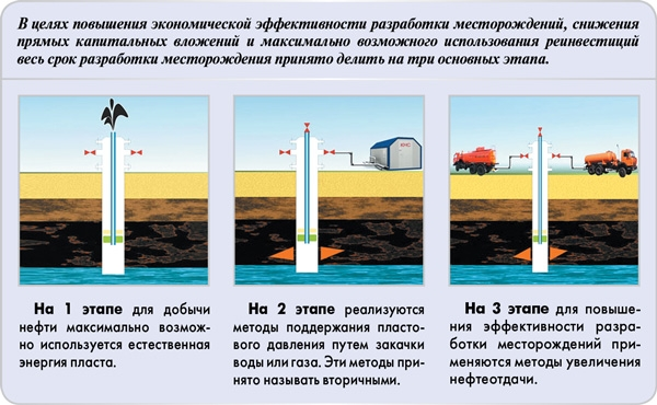 Закачка ПНГ в пласт для интенсификации нефтеотдачи
