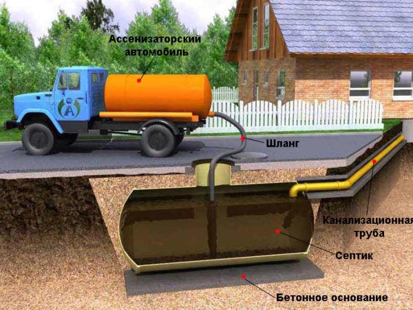 Откачка канализационных стоков