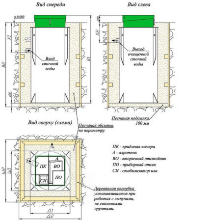 Автономная канализация БиоДека-3