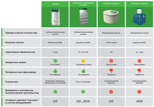БиоДека - преимущества перед другими септиками
