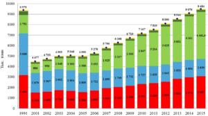 Динамика производства мяса в России по виду в 1991-2015 гг. в убойном весе, тыс. тонн