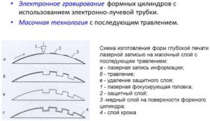 Электронное гравирование