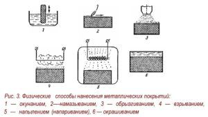 Физические способы нанесения металлических покрытий