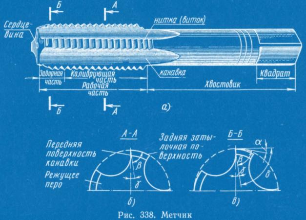 Инструменты для нарезания резьбы