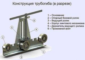 Конструкция трубогиба в разрезе