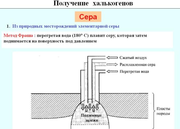 Метод подземного плавления серы