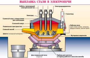 Обработка руды в электропечах