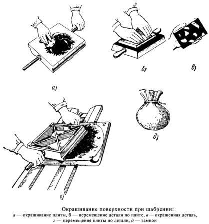 Окрашивание поверхностей при шабрении