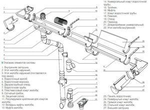 Описание элементов системы водостока в многоэтажном доме
