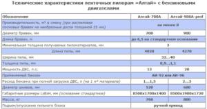 Пилорама ленточная авангард - ЛП и ее технические особенности