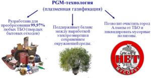 Плазменная газификация по переработки ТБО