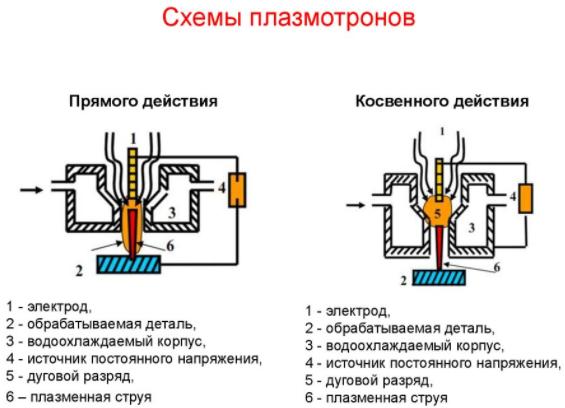 Плазмотрон
